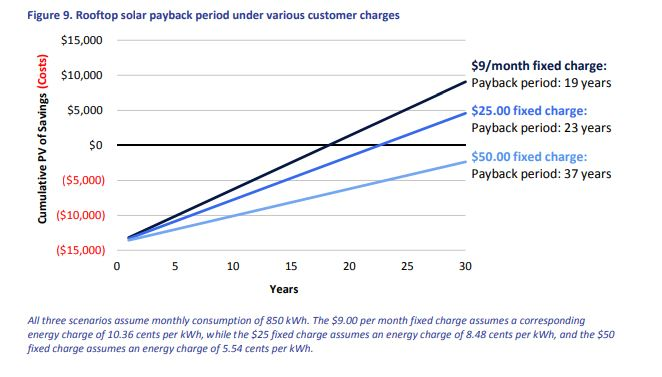 roof top solar payback under fixed charges