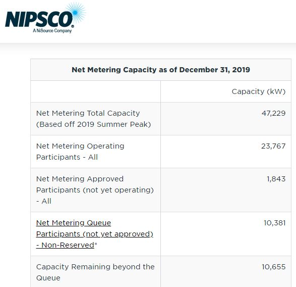 NIPSCO net metering capacity as of 12-31-2019