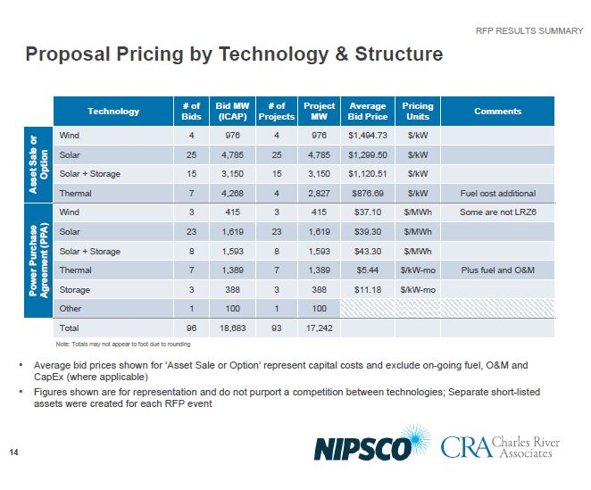 NIPSCO Proposal Pricing