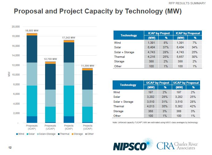 NIPSCO RFP Results Capacity