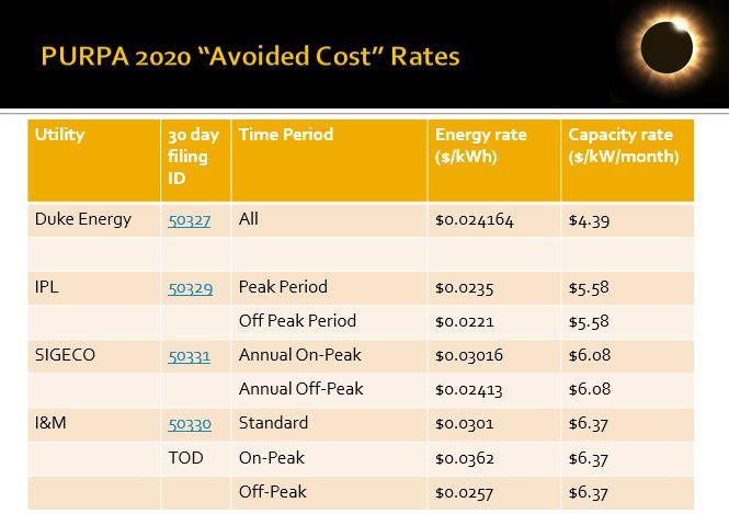 COGEN 2020 rates_1