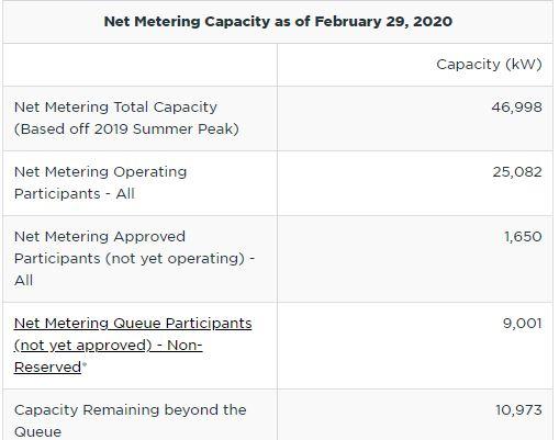 NIPSCO net metering capacity as of 02-29-2020