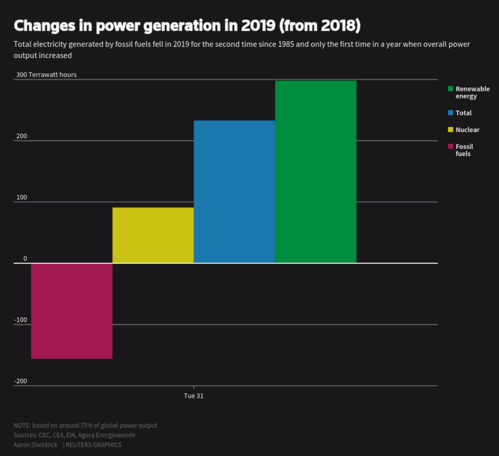 Power Generation change 2019