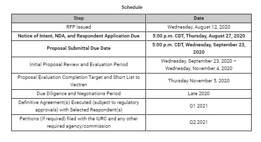 Vectren RFP Schedule