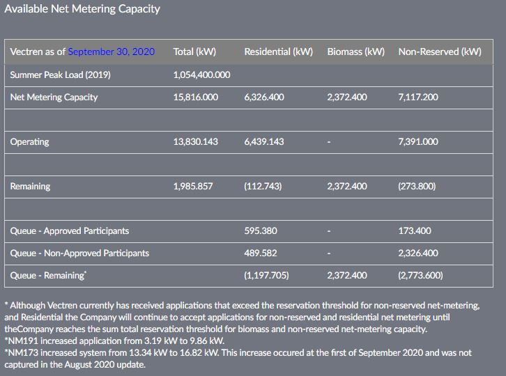 Vectren n.m. capacity as of 9-30-2020